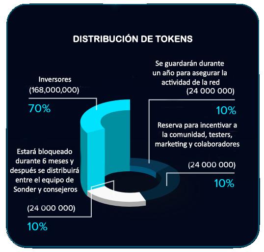 Distribución tokens