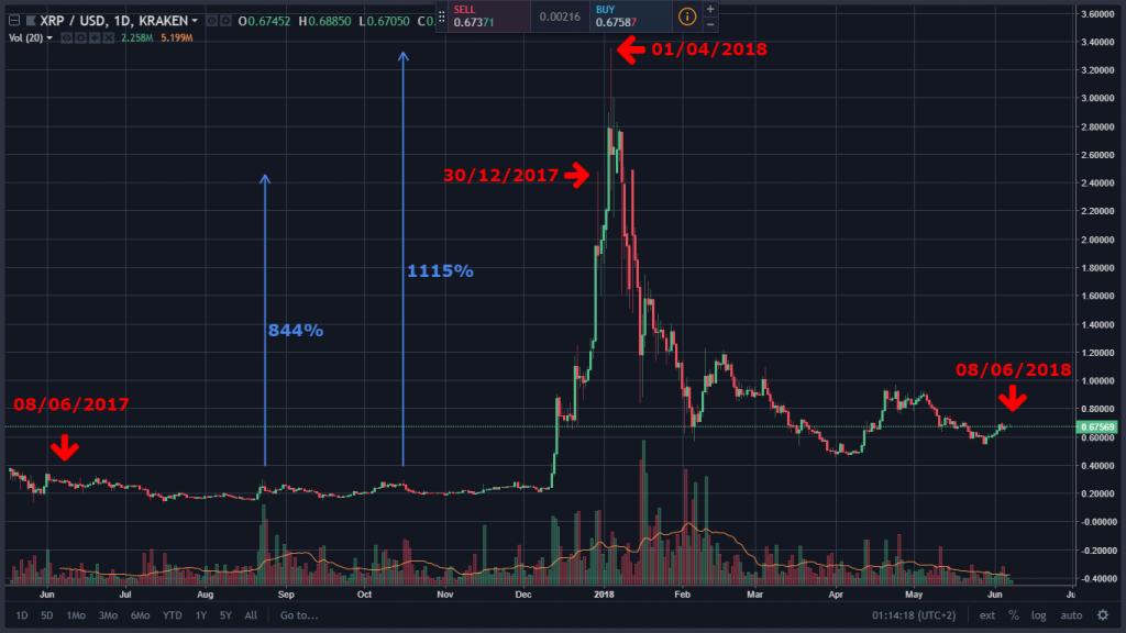 Comparaciones charts bitcoin
