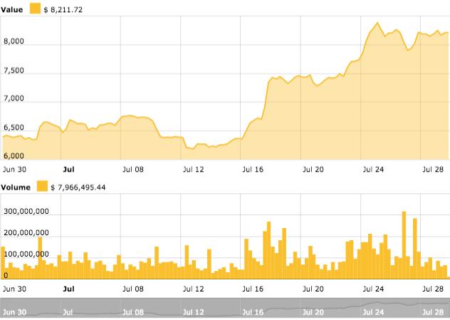 Bitcoin 1 month price chart