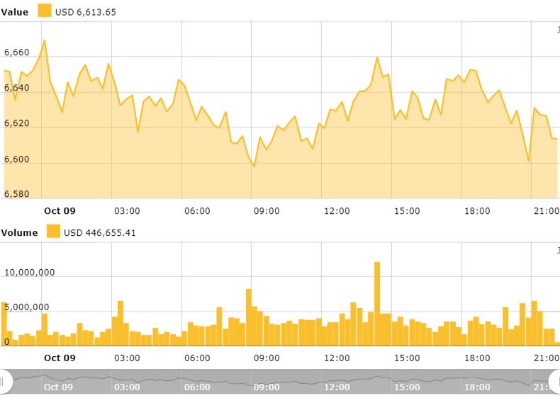 Gráfico de precios de Bitcoin de 24 horas. Fuente: Índice de precios de Bitcoin de Cointelegraph