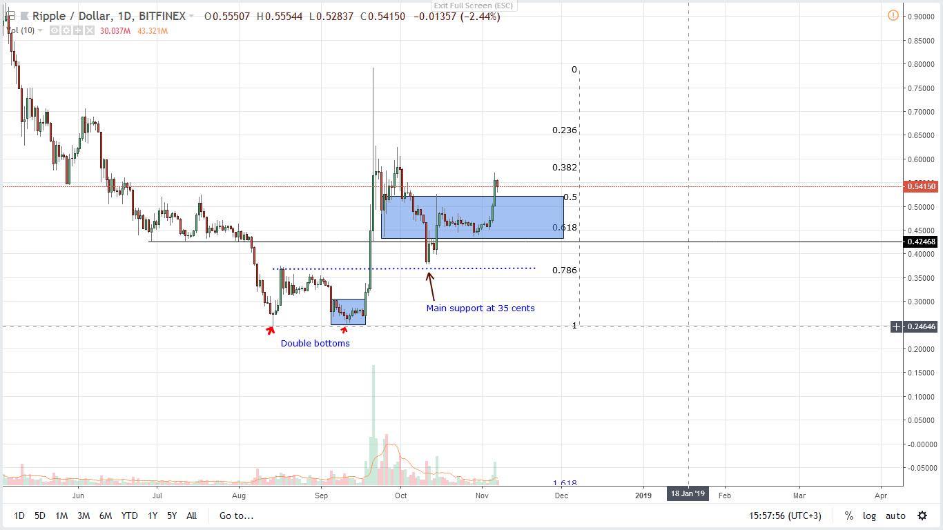 Ценовой анализ XRP / USD