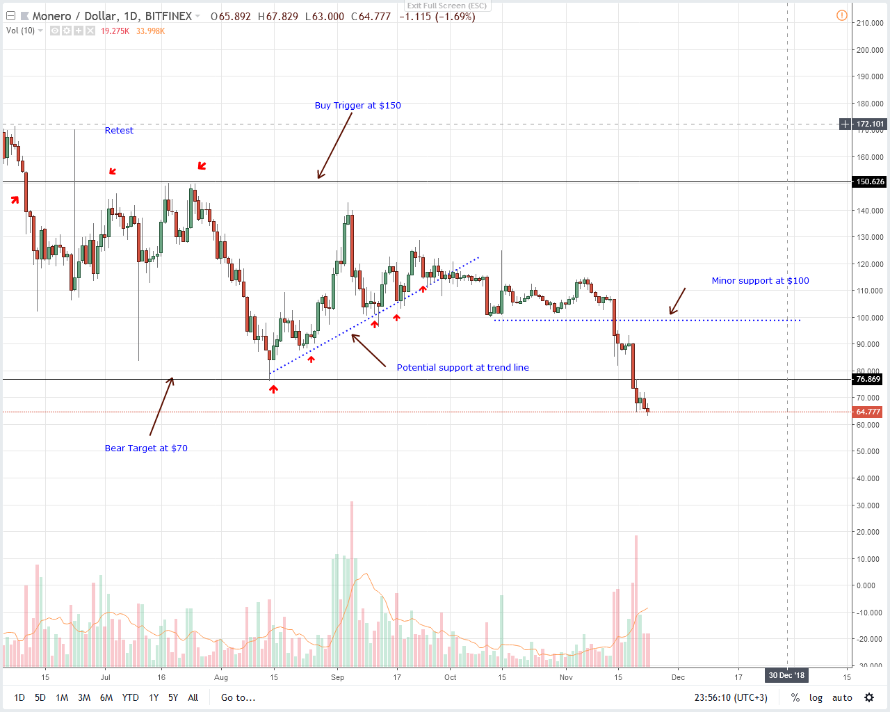 Análisis de precios XMR / USD