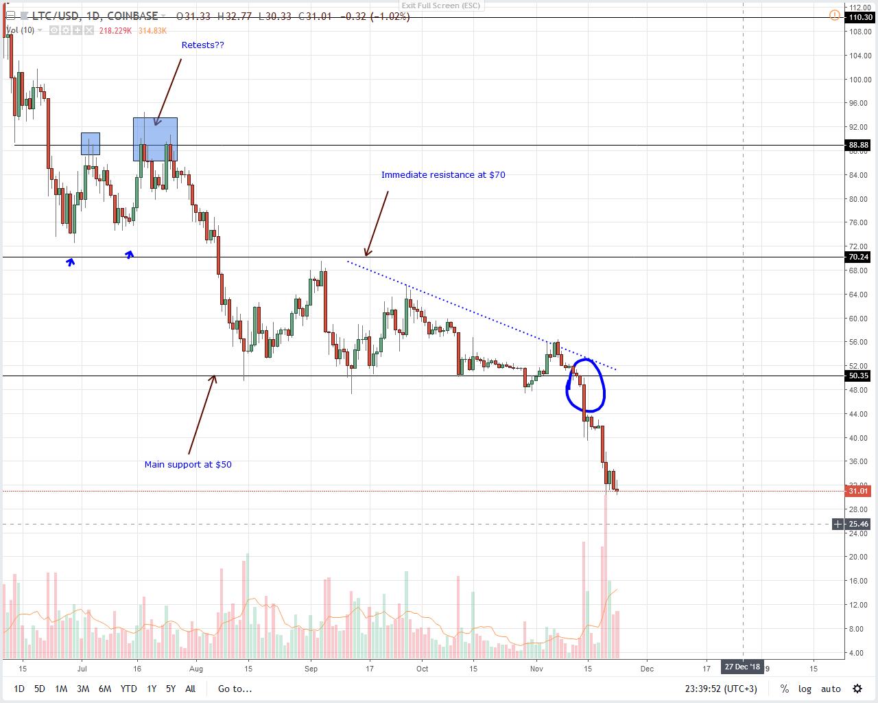 Análisis de precios LTC / USD