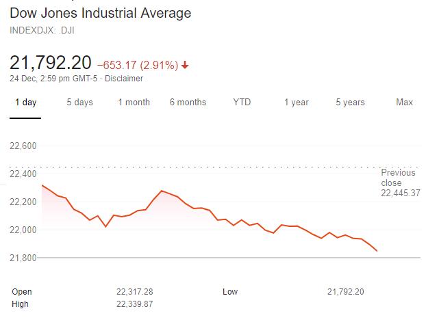 , Dow Jones, cerca del territorio del mercado bajista, por qué la Casa Blanca no logró ayudar a los inversores