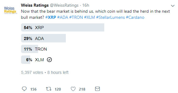 , Ripple Late to the Party con 12% Pump para XRP