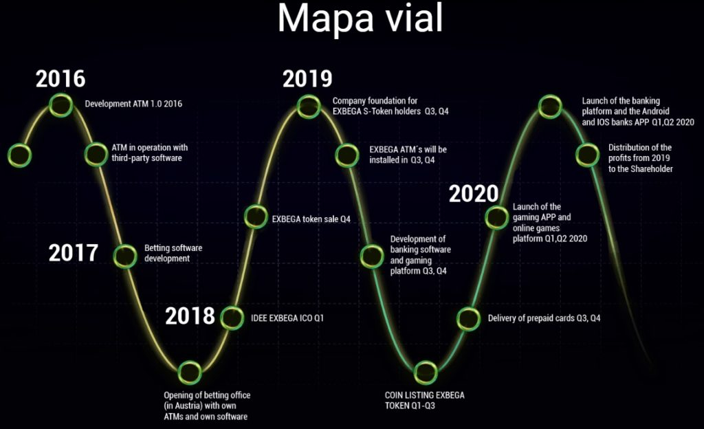 exbega roadmap