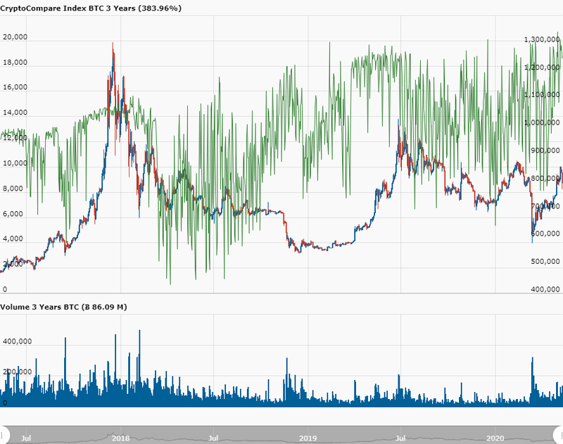 day_CryptoCompare_Index_BTC_USD_1096_11589195815169.png