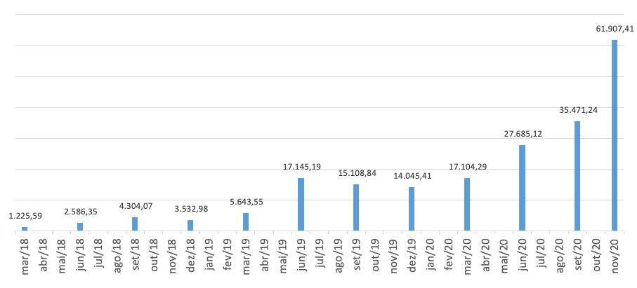 Saldo acumulado en noviembre de 2020 de aportes mensuales de R $ 500 al precio promedio de cada mes, totalizando R $ 18.000 en inversiones