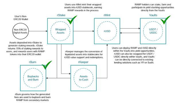 , RAMP DeFi lidera la carrera de Liquid Staking, abriendo DeFi basado en Ethereum a la liquidez apostada de otras blockchains