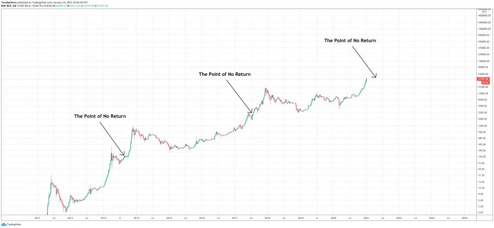 bitcoin punto sin retorno s2f