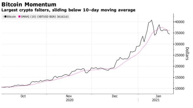 Gráfico de Bitcoin en los últimos meses