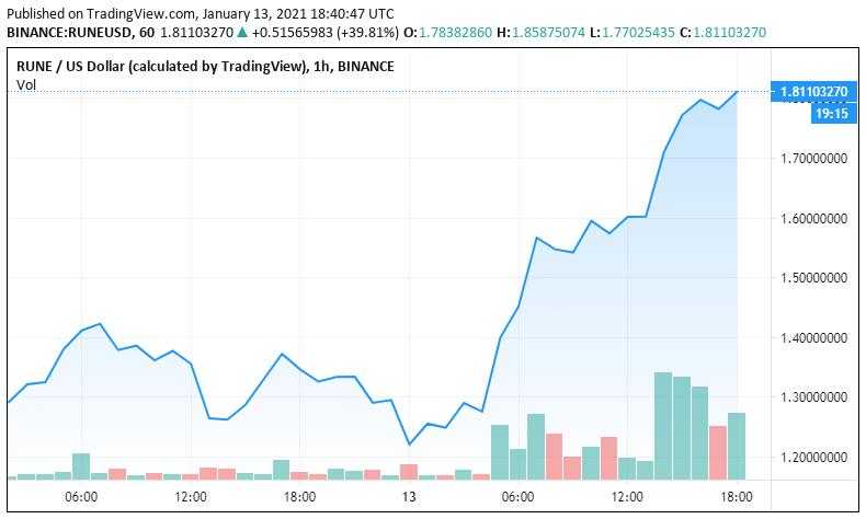 , La moneda DeFi THORChain (RUNE) aumenta un 30% después de la lista de SushiSwap