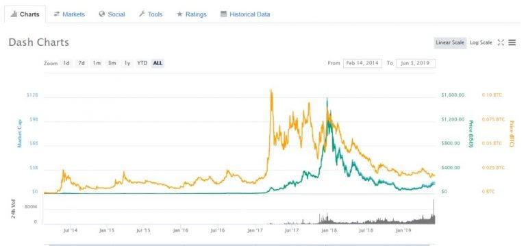 , Predicción del precio de Dash 2021: ¿aumentará el precio de Dash?
