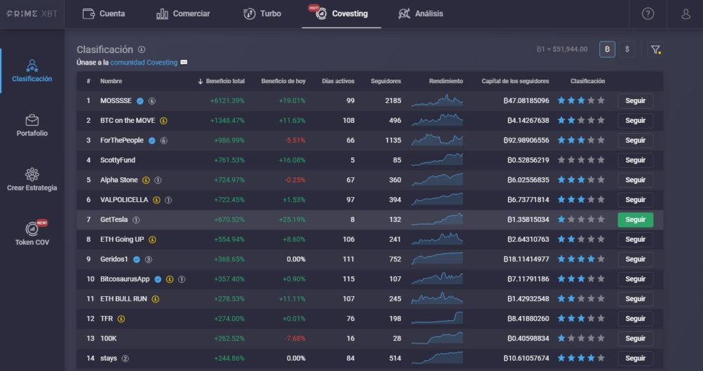 covesting, Covesting: ¿Cómo usar el copy trading de PrimeXBT?