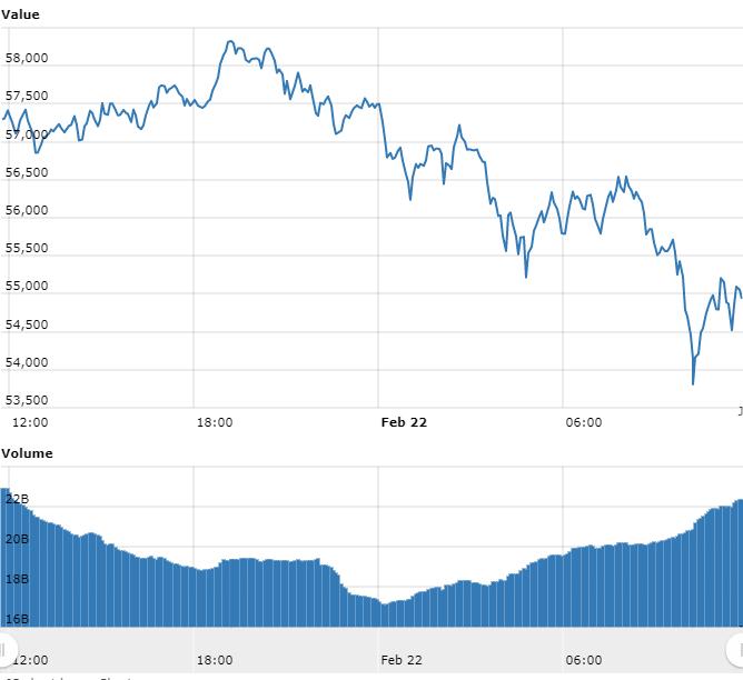 Bitcoin corrige y deja los R $ 300.000;  Token avanza 89%