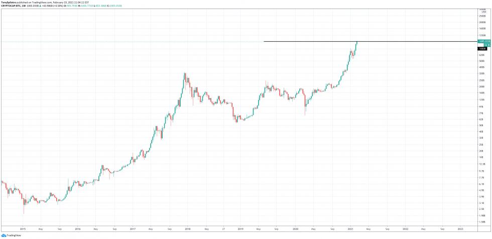 capitalización de mercado de bitcoin 1 billón de btc