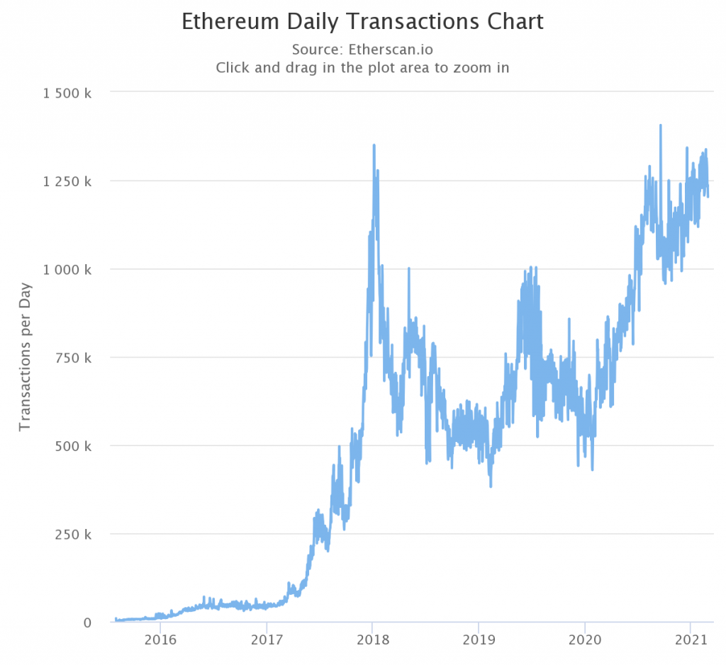 ¿A dónde se dirige el próximo repunte de precios de Ethereum?