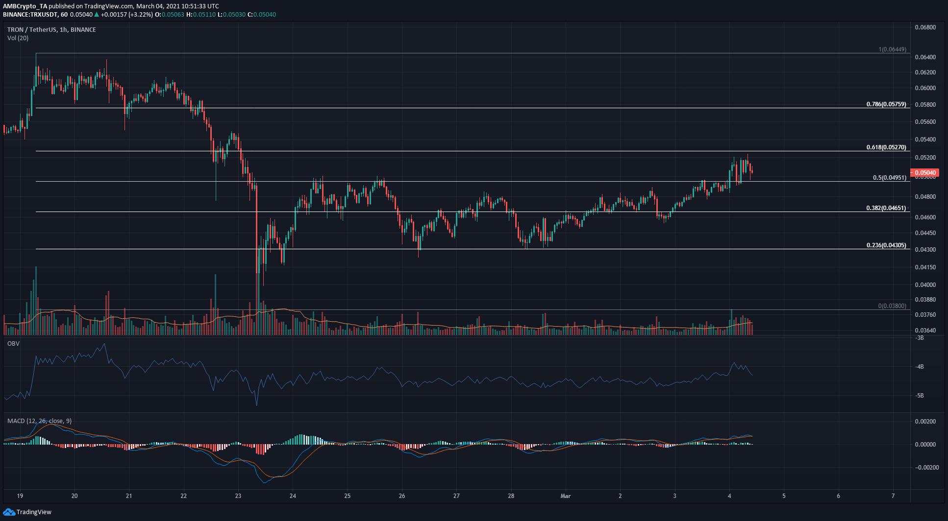 Análisis de precios de Bitcoin Cash, Tron, Elrond: 04 de marzo