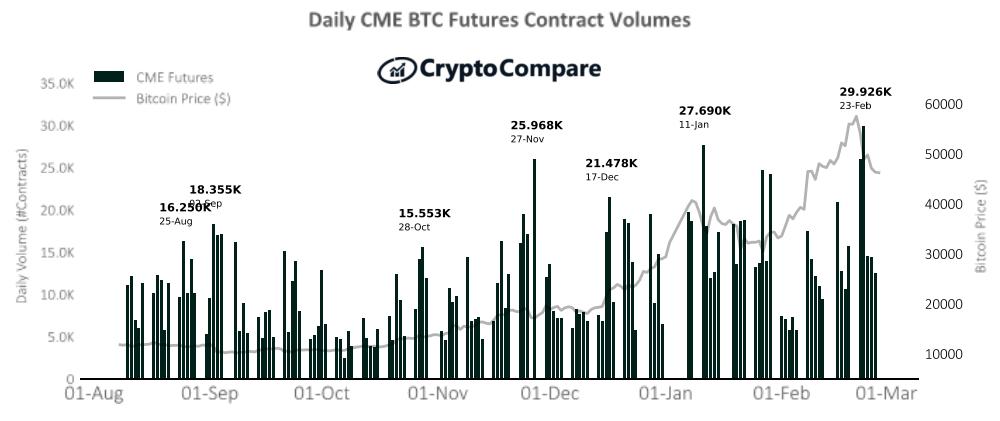 , El volumen de futuros criptográficos de CME se acerca a los $ 60 mil millones en febrero: informe