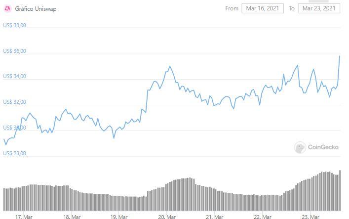 Tabla de precios UNI.  Fuente: CoinGecko