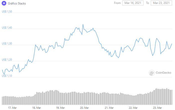 Gráfico de precios STX.  Fuente: CoinGecko