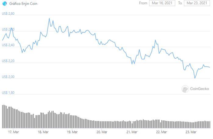 Gráfico de precios ENJ.  Fuente: CoinGecko