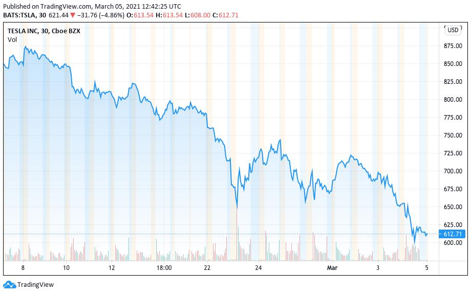 Rendimiento de las acciones de Tesla desde el 8 de febrero.  Fuente: TradingView