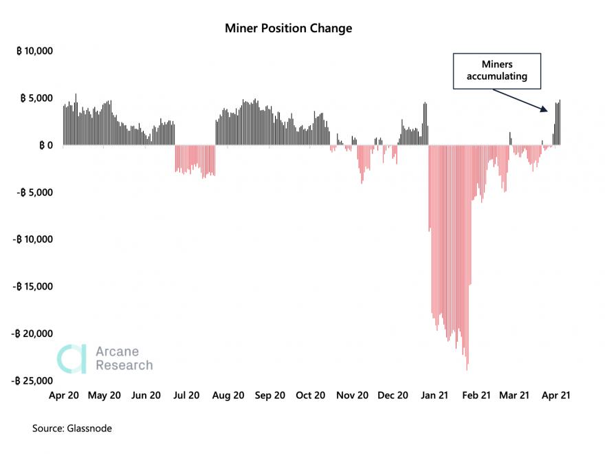 Índice de posición de los mineros de BTC