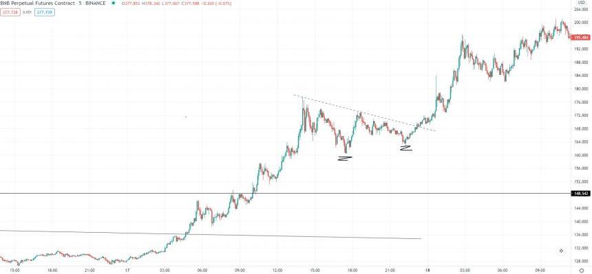 Perspectiva de Binance Coin desde mediados de febrero.  Fuente: BNBUSD en TradingView.com