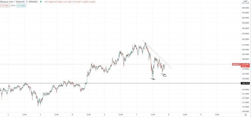 Perspectiva de Binance Coin en abril de 2021. Fuente: BNBUSD en TradingView.com