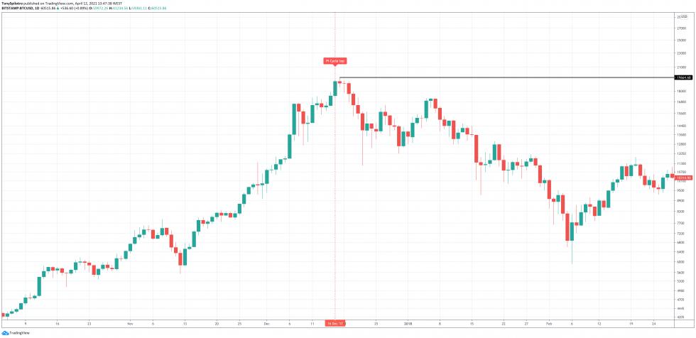 bitcoin 2017 pi ciclo superior