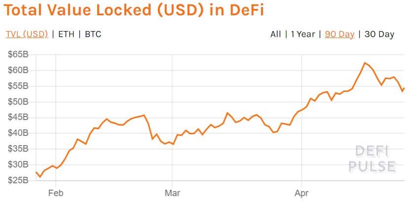 El valor total bloqueado en DeFi asciende actualmente a $ 53 mil millones