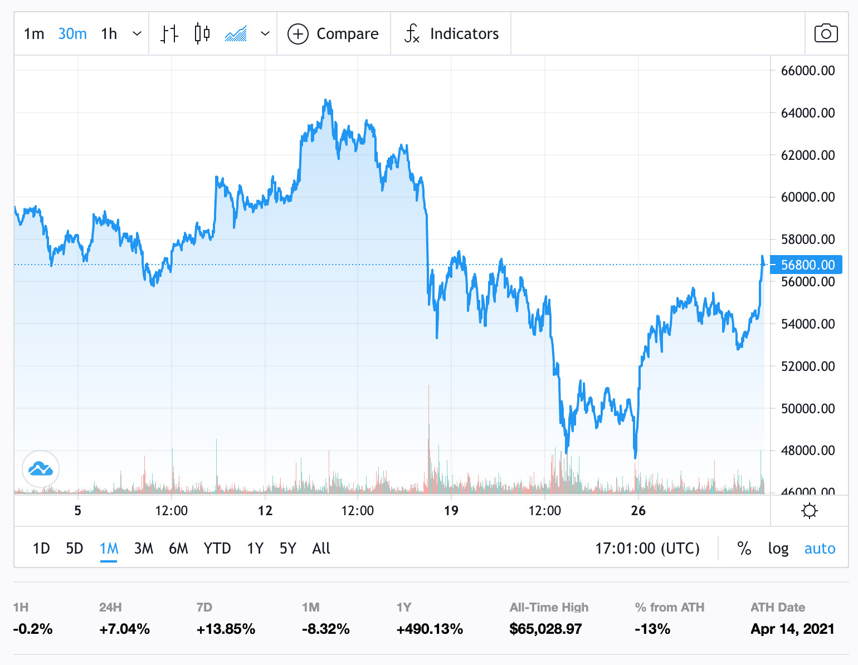 Precio de BTCUSD a través de TradingVIew