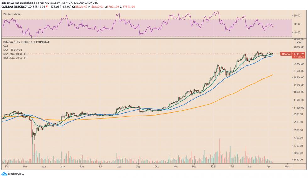 Bitcoin ha subido más del 1.380 por ciento desde marzo de 2020. Fuente: BTCUSD en TradingView.com