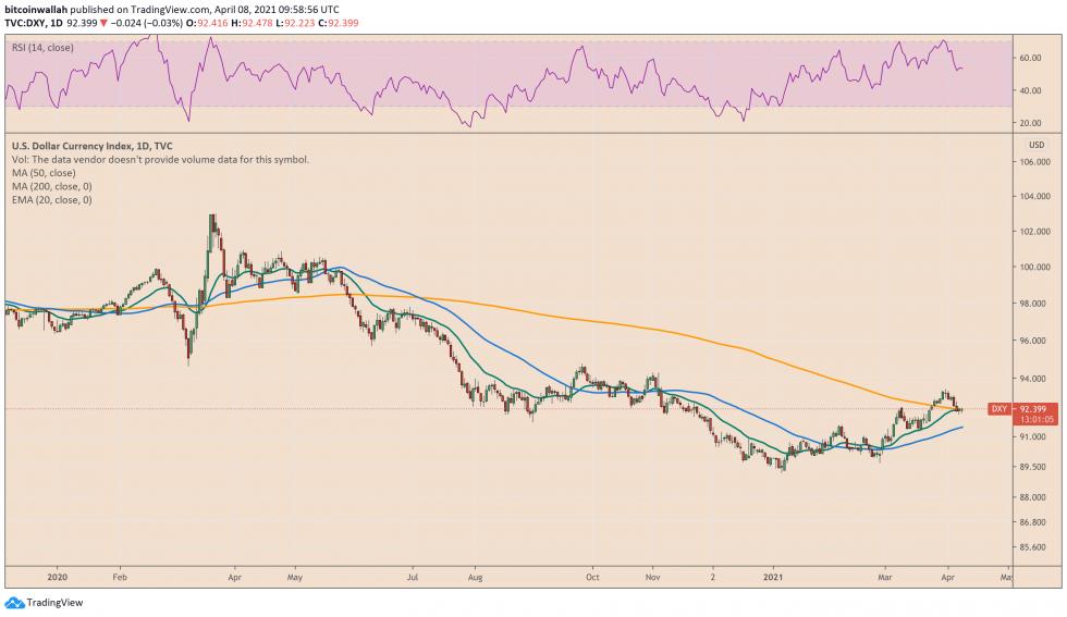 El índice del dólar estadounidense rebota un 3,43 por ciento desde su mínimo de la sesión.  Fuente: DXY en TradingView.com