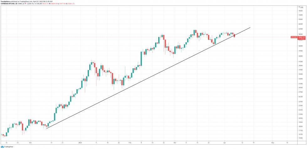 línea de tendencia alcista de bitcoin 2021