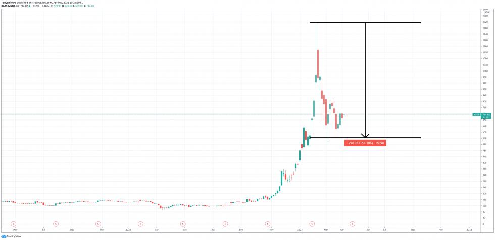 banco microstrategy bitcoin hsbc