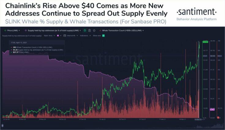 He aquí por qué la subida de precios de Chainlink puede ser larga