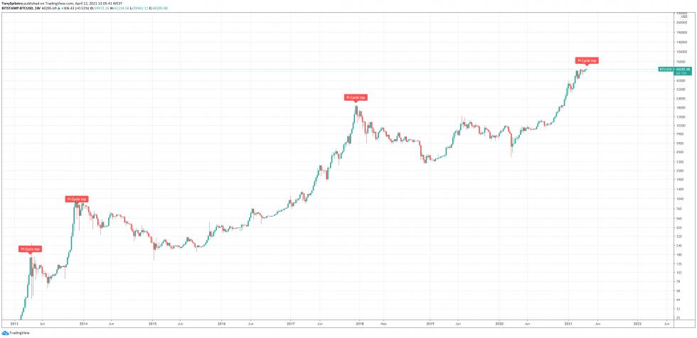 indicador superior del ciclo de bitcoin btc pi