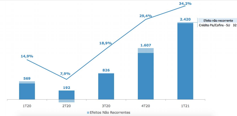 Evolución del EBITDA de Usiminas.  Fuente: presentación institucional