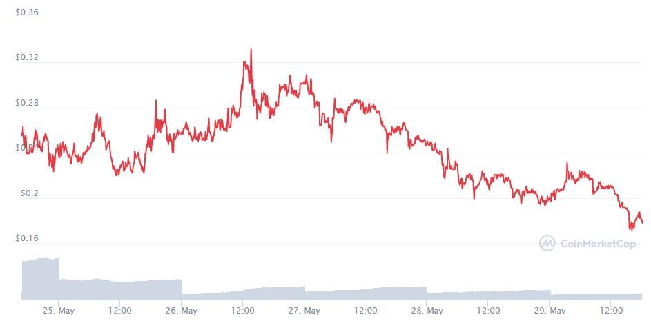 gráfico de coinmarketcap