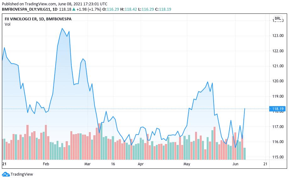 Valoración de VILG11 en 2021. Fuente: TradingView.