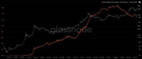 Gráfico que muestra las reservas de cambio siguiendo el precio de bitcoin