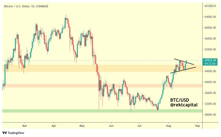 Expectativas de una subida del precio de BTC.  Fuente: Rekt Capital / Twitter.