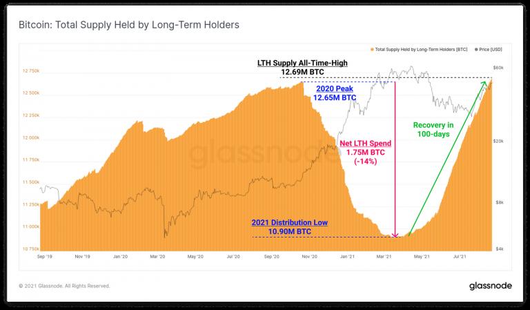Número de BTC en manos de grandes inversores.  Fuente: Glassnode.