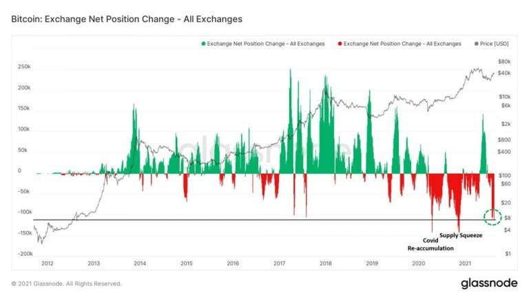 Los inversores retiran BTC a granel de los intercambios.  Fuente: Glassnode.