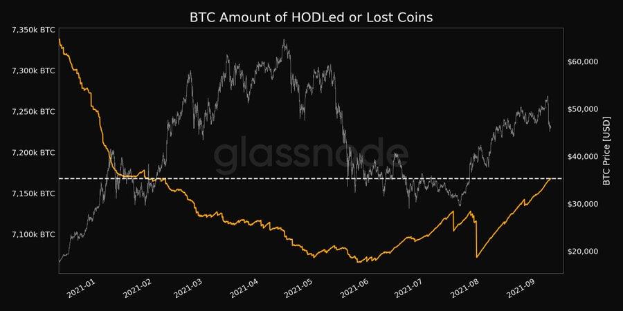 Bitcoin perdido y agrupado