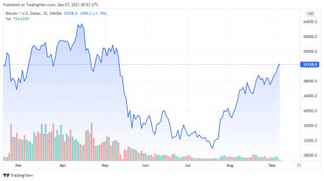 Gráfico de precios del BTCUSD para el 06/09/2021 - TradingView